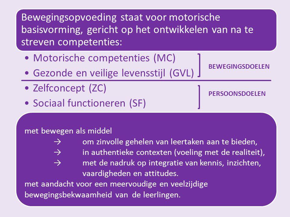 Krachtlijnen Bewegingsopvoeding staat voor motorische basisvorming, gericht op het ontwikkelen van na te streven competenties: