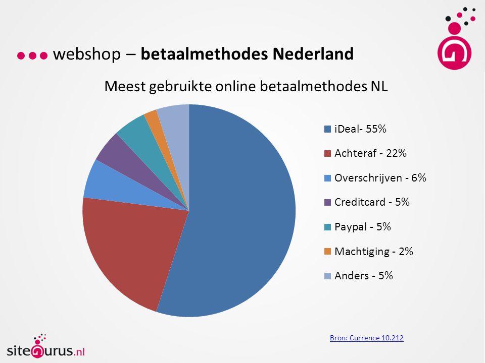webshop – betaalmethodes Nederland