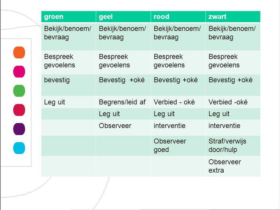 Opbouw groen geel rood zwart Bekijk/benoem/ bevraag Bespreek gevoelens