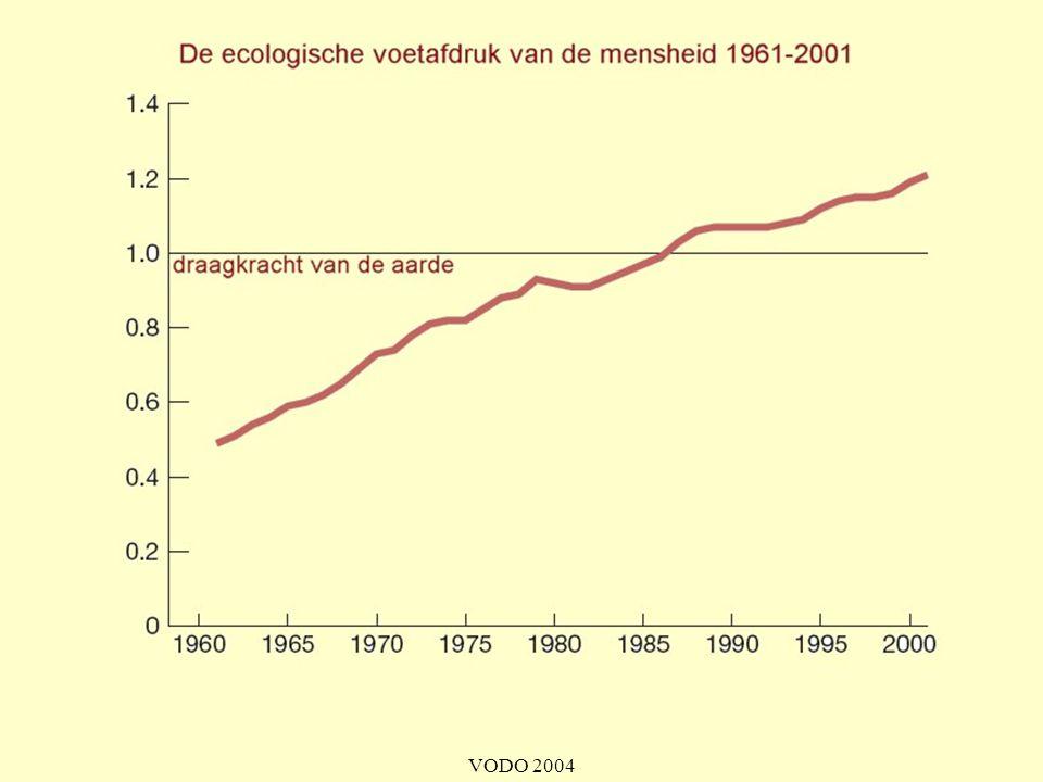 Zo'n stijgende curve zou klassiek geschoolde economen een gat in de lucht doen springen. Voor hen geldt nog altijd: hoe meer groei, hoe beter. Dit model is echter nu achterhaald door de werkelijkheid: de planeet is eindig.