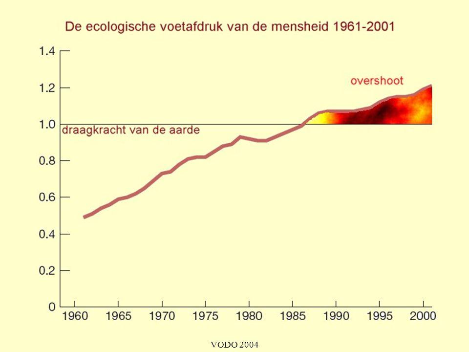 Wanneer de vraag van de mensheid naar grondstoffen het aanbod overstijgt, spreekt men van ecological overshoot. Dit is te vergelijken met de hoeveelheid ecologische schuld. Die wordt uitgedrukt in planeet-jaren. Momenteel zouden we al anderhalf planeetjaar in het rood aan het gaan zijn.