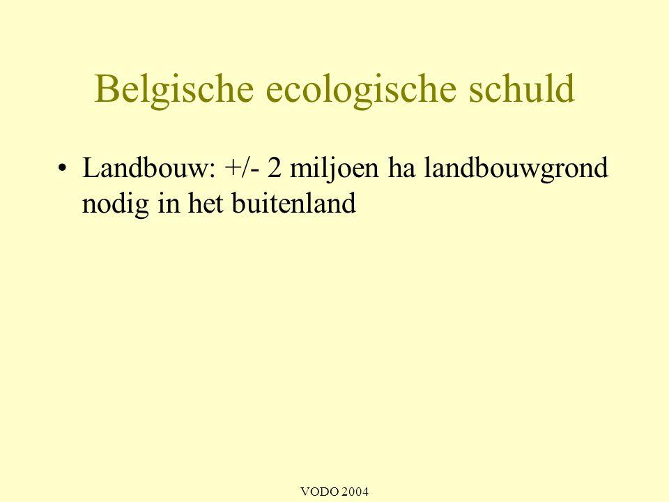 Belgische ecologische schuld