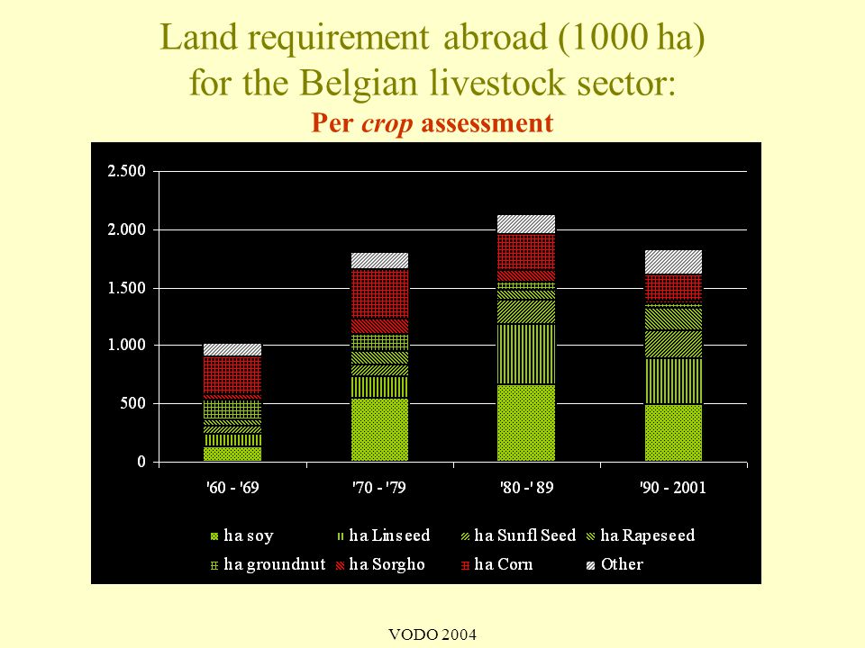 Land requirement abroad (1000 ha) for the Belgian livestock sector: Per crop assessment