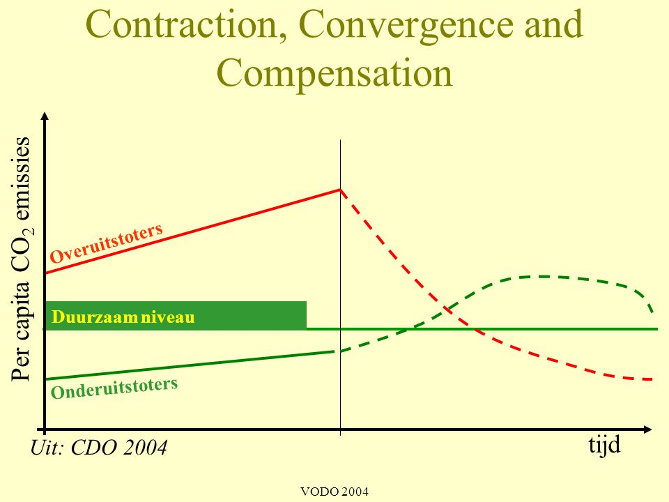 Contraction, Convergence and Compensation