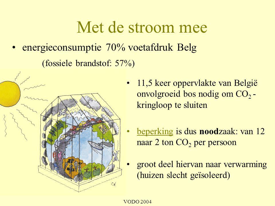 Met de stroom mee energieconsumptie 70% voetafdruk Belg