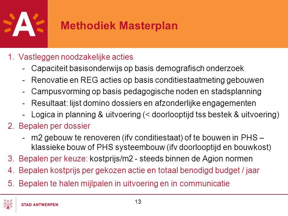 Methodiek Masterplan 1. Vastleggen noodzakelijke acties