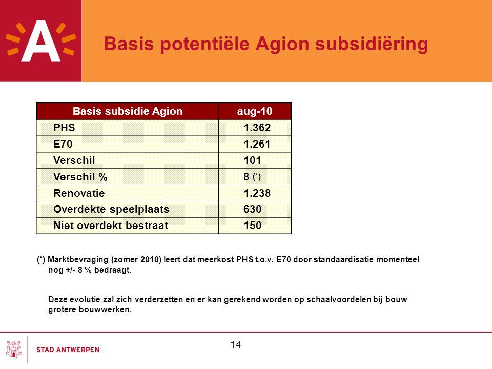 Basis potentiële Agion subsidiëring