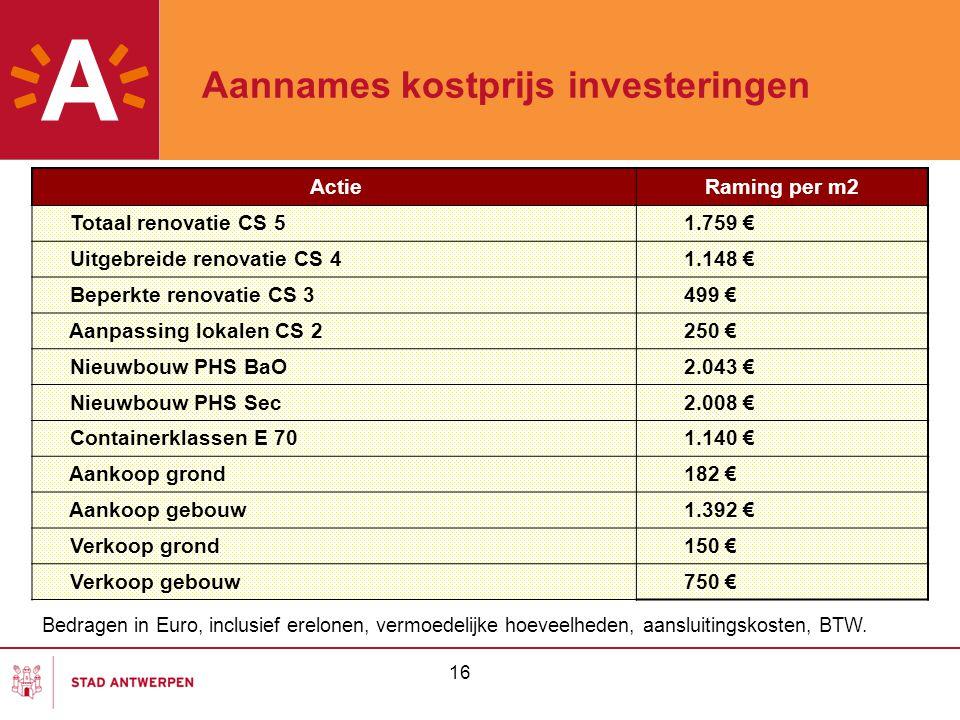 Aannames kostprijs investeringen