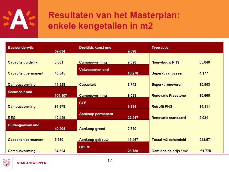 Resultaten van het Masterplan: enkele kengetallen in m2