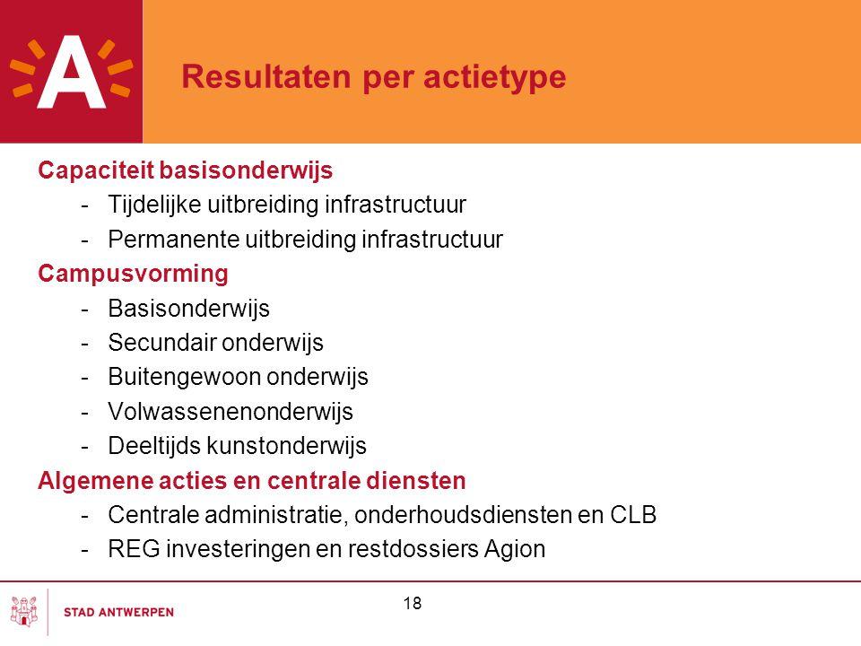 Resultaten per actietype