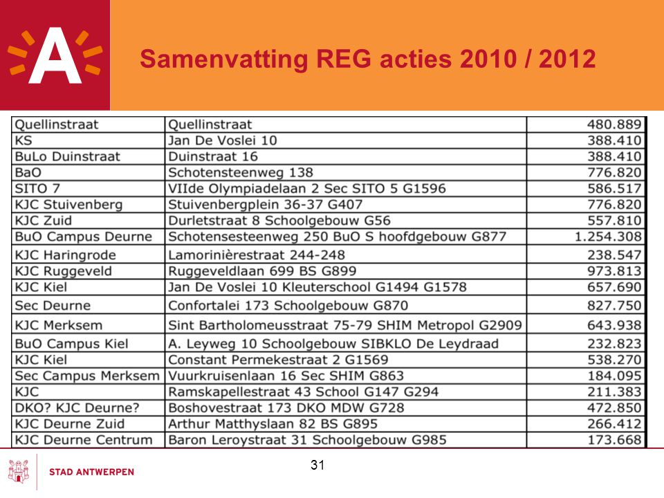 Samenvatting REG acties 2010 / 2012