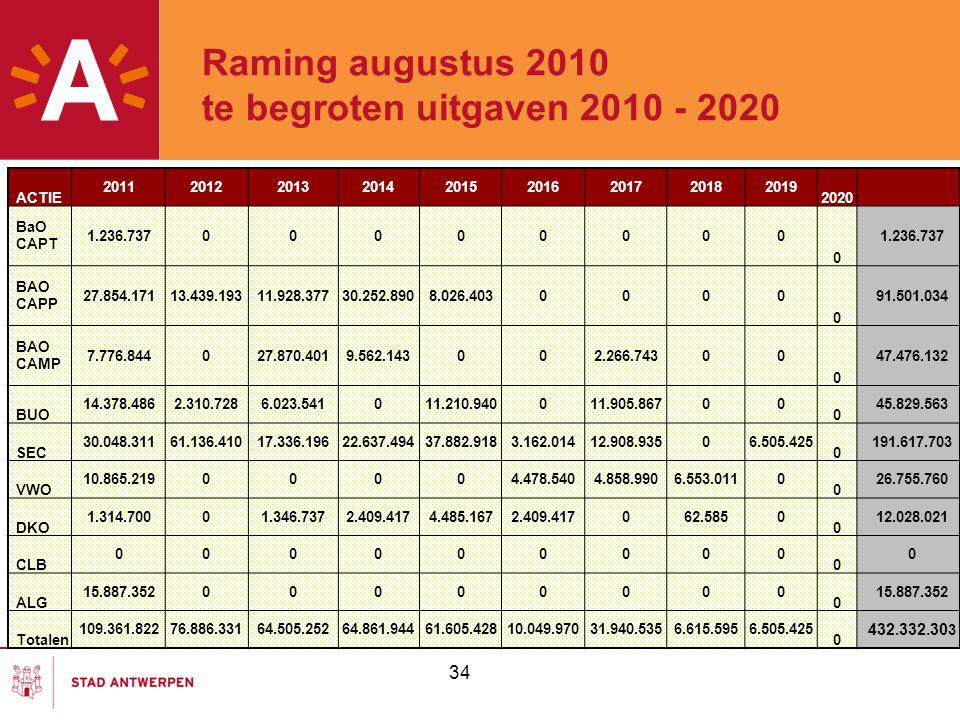 Raming augustus 2010 te begroten uitgaven 2010 - 2020