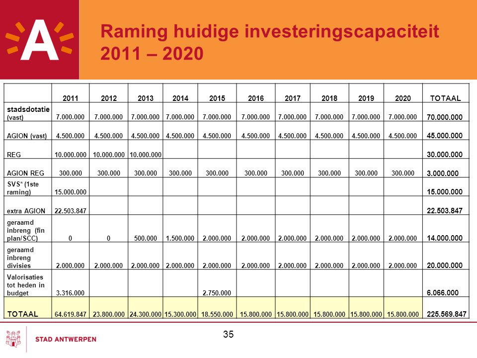 Raming huidige investeringscapaciteit 2011 – 2020