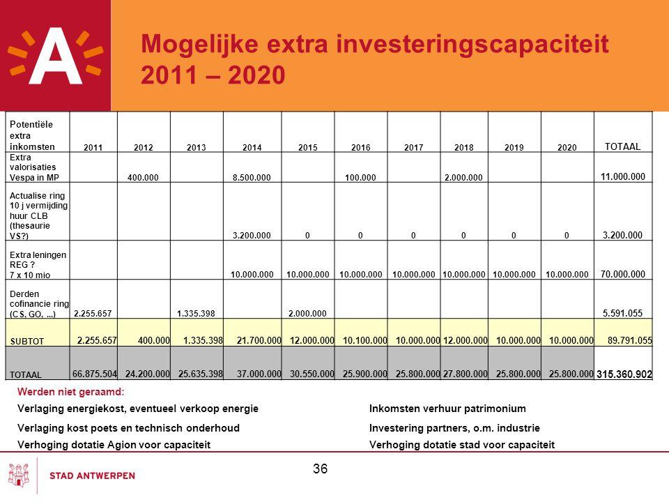 Mogelijke extra investeringscapaciteit 2011 – 2020