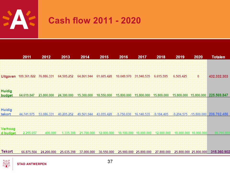 Cash flow 2011 - 2020 2011. 2012. 2013. 2014. 2015. 2016. 2017. 2018. 2019. 2020. Totalen.