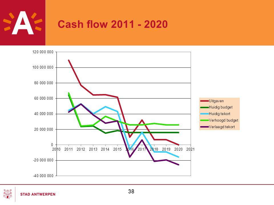 Cash flow 2011 - 2020 38