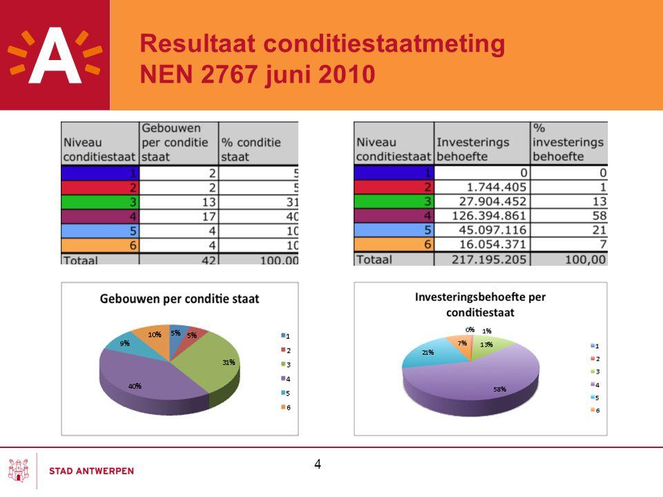 Resultaat conditiestaatmeting NEN 2767 juni 2010