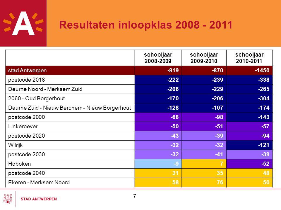 Resultaten inloopklas 2008 - 2011