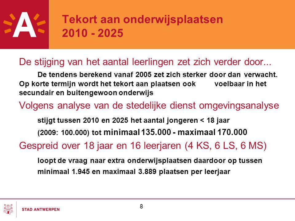 Tekort aan onderwijsplaatsen 2010 - 2025