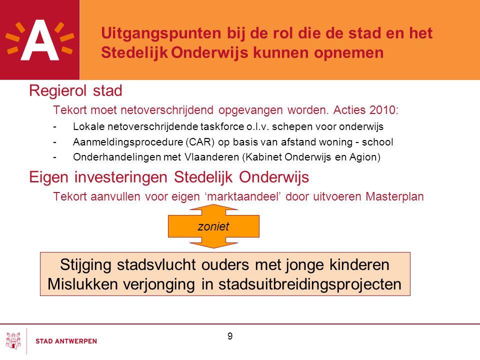 Eigen investeringen Stedelijk Onderwijs