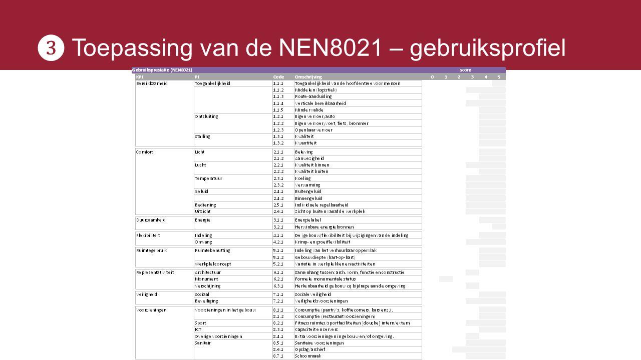 ❸ Toepassing van de NEN8021 – gebruiksprofiel