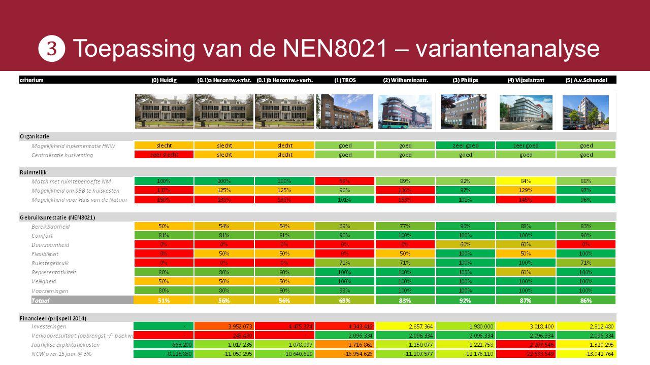 ❸ Toepassing van de NEN8021 – variantenanalyse