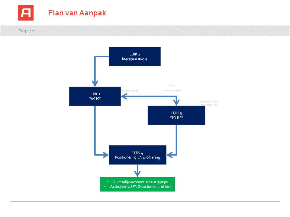 Plan van Aanpak