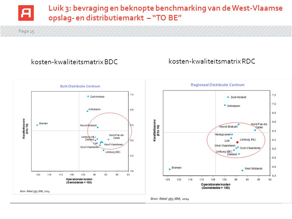 Luik 3: bevraging en beknopte benchmarking van de West-Vlaamse opslag- en distributiemarkt – TO BE