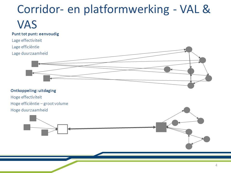 De west vlaamse logistieke strategie ppt download - Corridor ontwikkeling ...