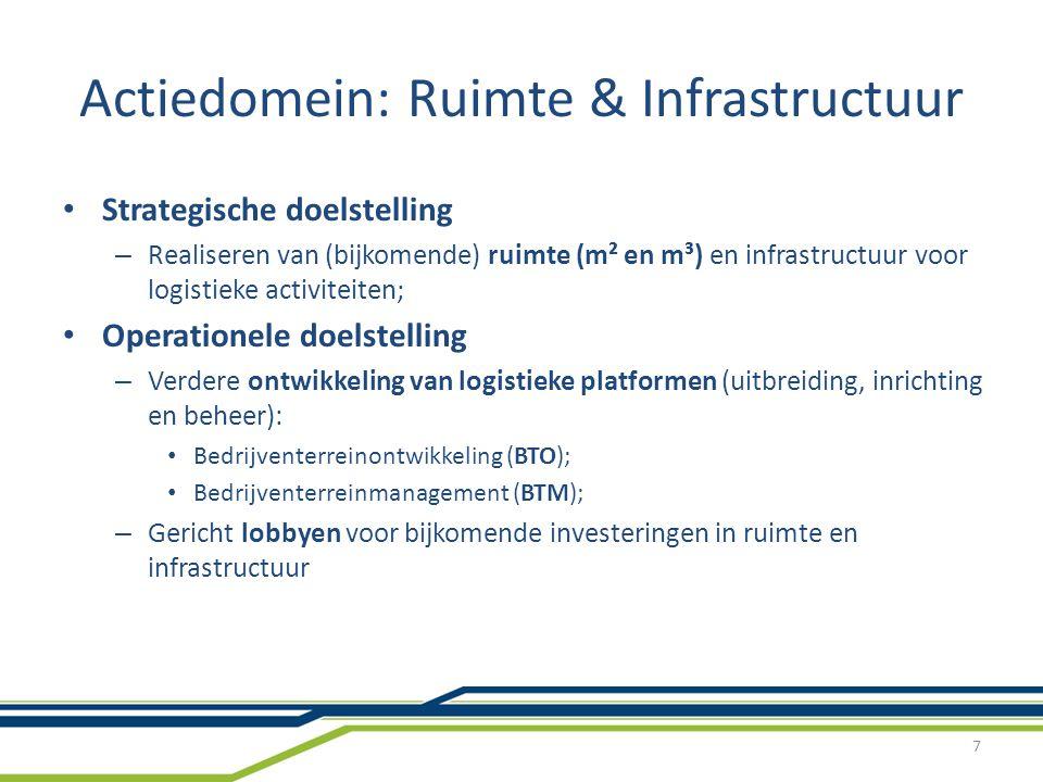 Actiedomein: Ruimte & Infrastructuur