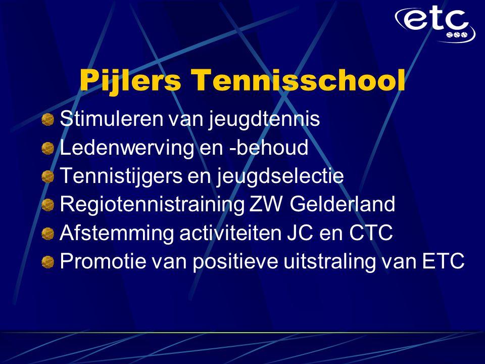 Pijlers Tennisschool Stimuleren van jeugdtennis