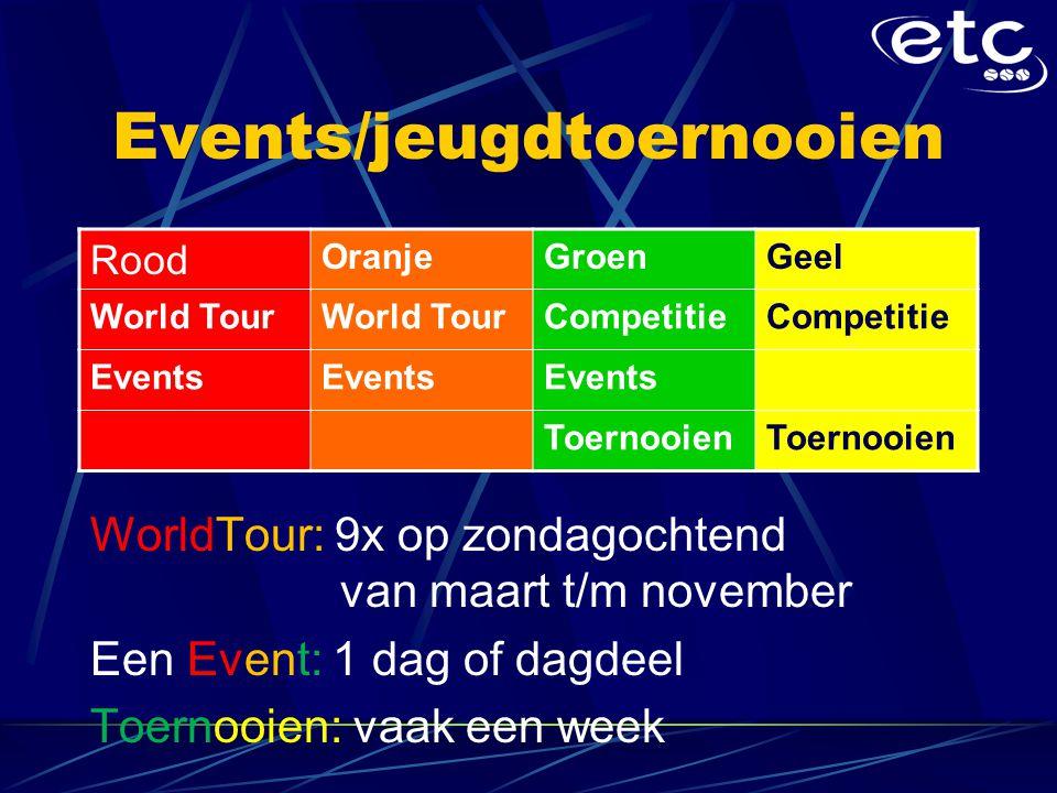 Events/jeugdtoernooien