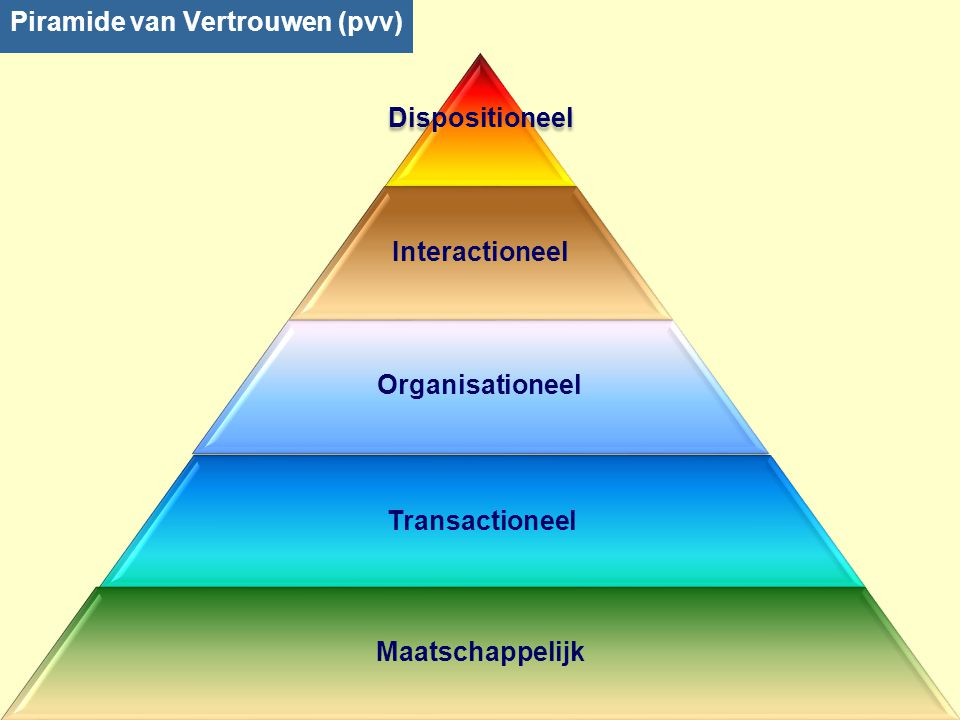 Piramide van Vertrouwen (pvv)