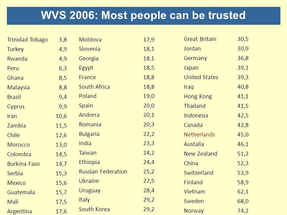 WVS 2006: Most people can be trusted
