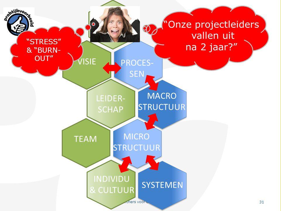 Onze projectleiders WAAROM vallen uit na 2 jaar VISIE PROCES-SEN
