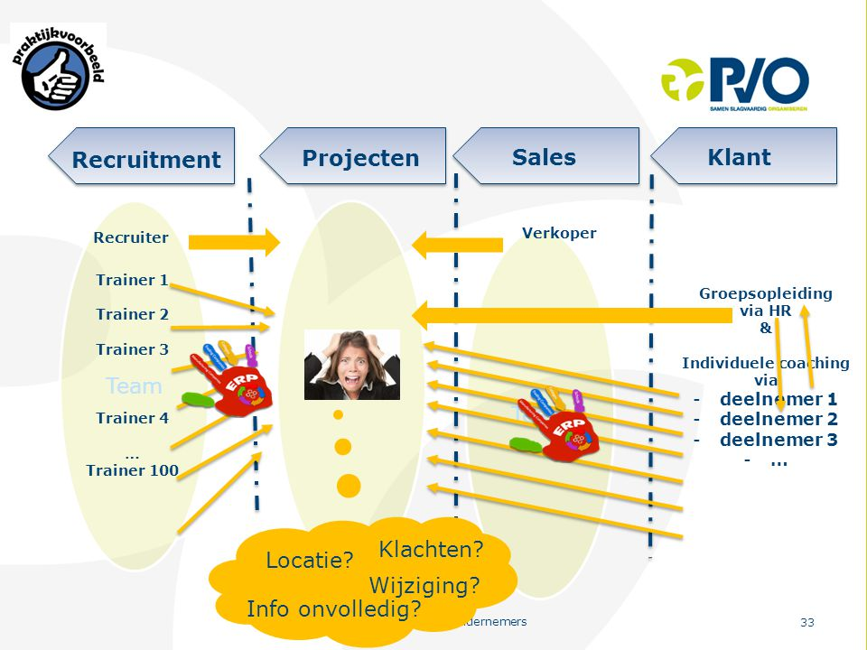 Recruitment Projecten Sales Klant