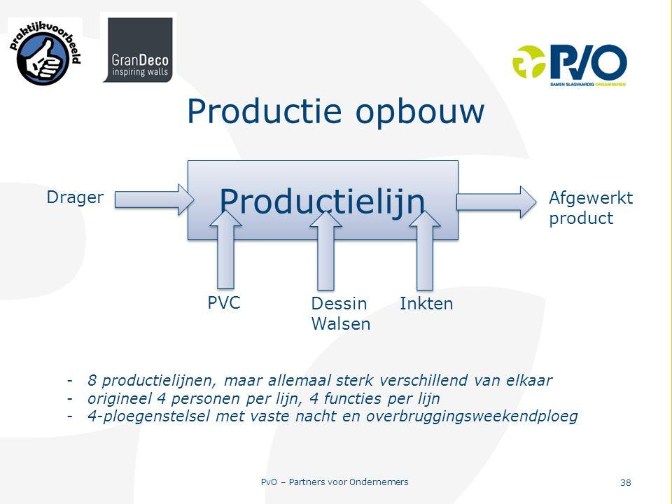 Productie opbouw Productielijn Drager PVC Inkten Dessin Walsen