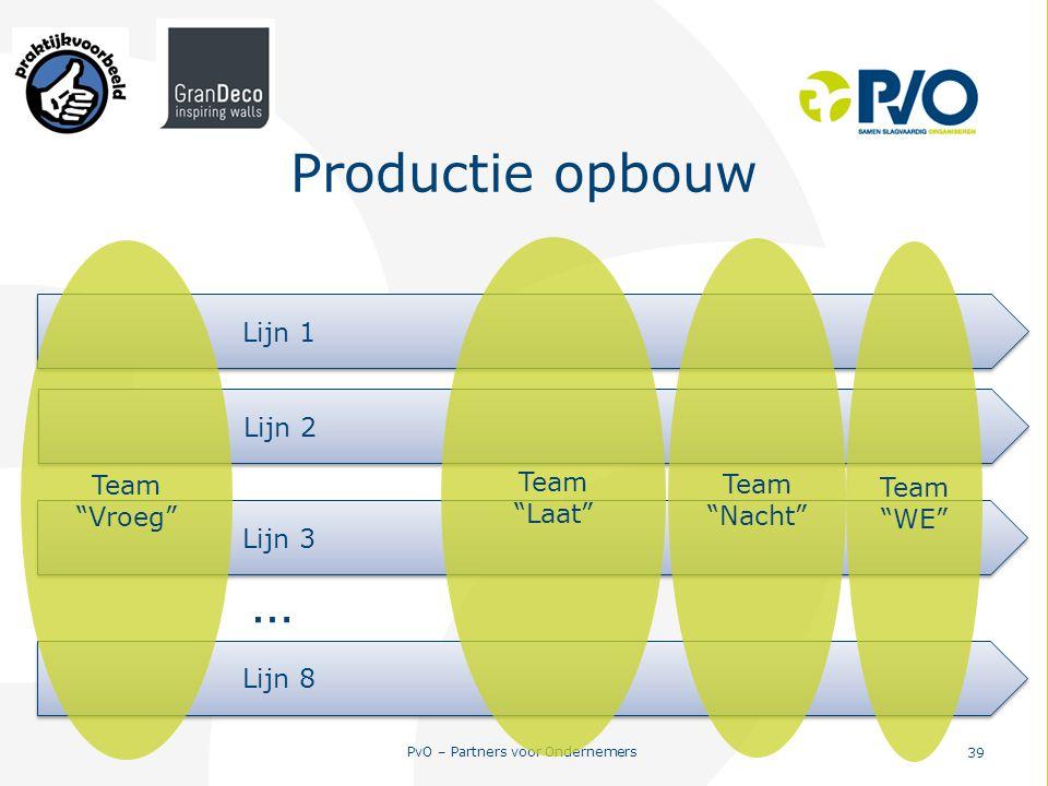 Productie opbouw … Lijn 1 Team Team Team Team Vroeg Laat Nacht
