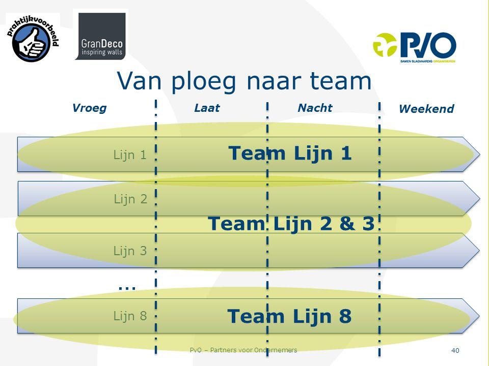 Van ploeg naar team … Team Lijn 1 Team Lijn 2 & 3 Team Lijn 8 Lijn 1