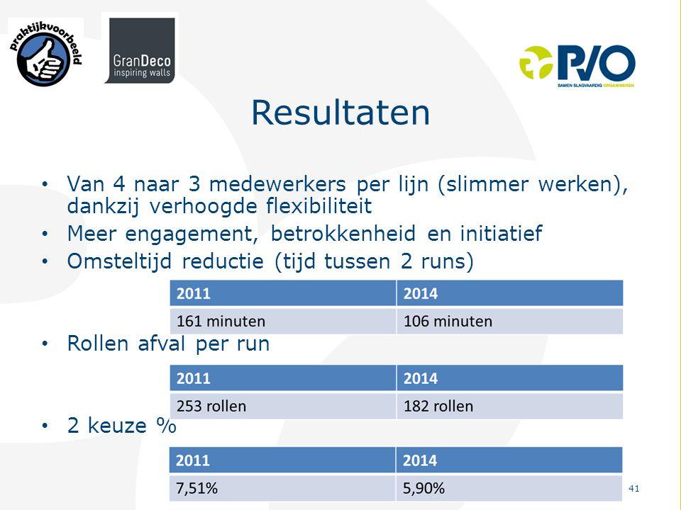 Resultaten Van 4 naar 3 medewerkers per lijn (slimmer werken), dankzij verhoogde flexibiliteit. Meer engagement, betrokkenheid en initiatief.