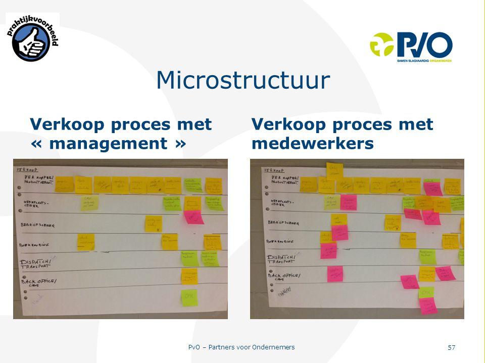 Microstructuur Verkoop proces met « management »
