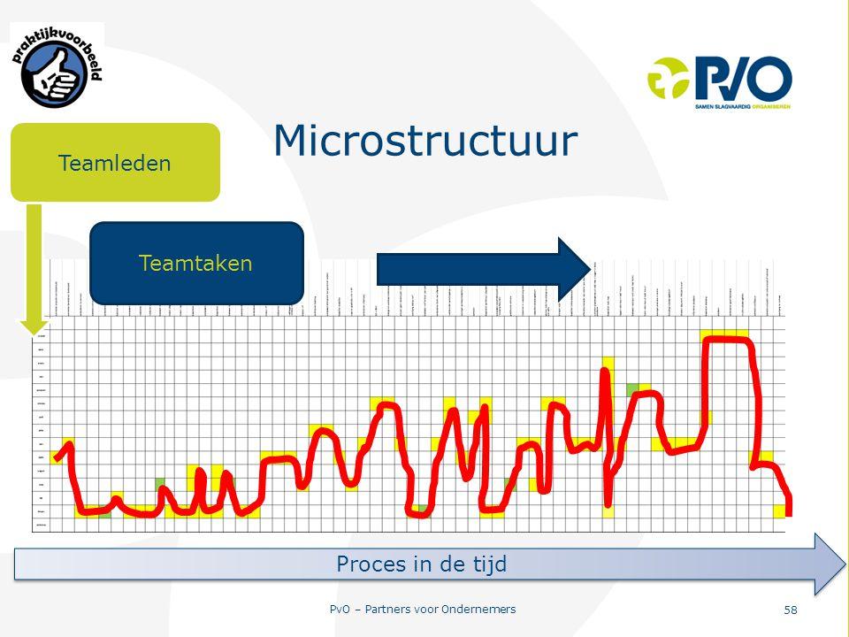 Microstructuur Teamleden Teamtaken Proces in de tijd