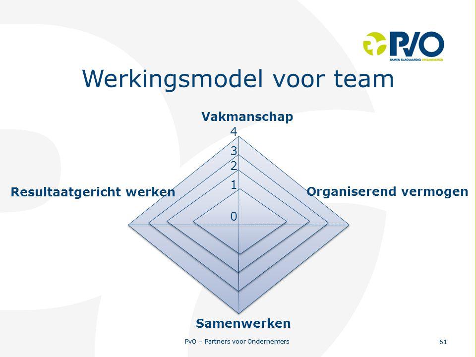 Werkingsmodel voor team