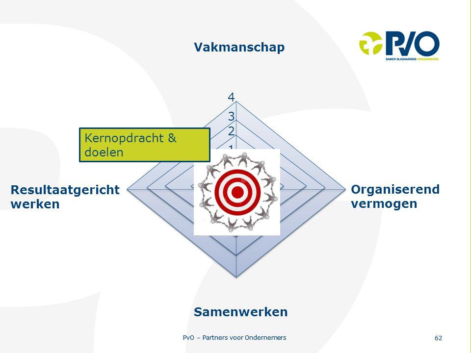 Vakmanschap 4 3 2 Kernopdracht & doelen 1 Resultaatgericht werken Organiserend vermogen Samenwerken