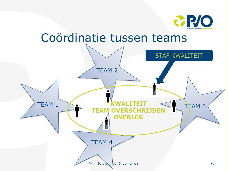 Coördinatie tussen teams