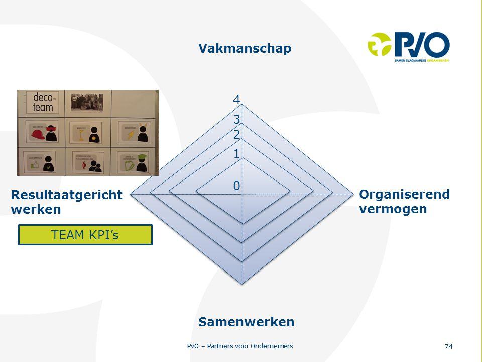 Vakmanschap 4 3 2 1 Resultaatgericht werken Organiserend vermogen TEAM KPI's Samenwerken