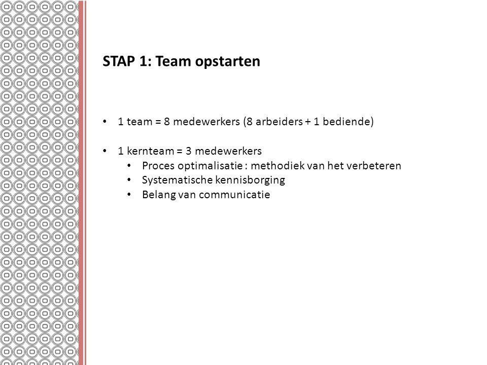 STAP 1: Team opstarten 1 team = 8 medewerkers (8 arbeiders + 1 bediende) 1 kernteam = 3 medewerkers.
