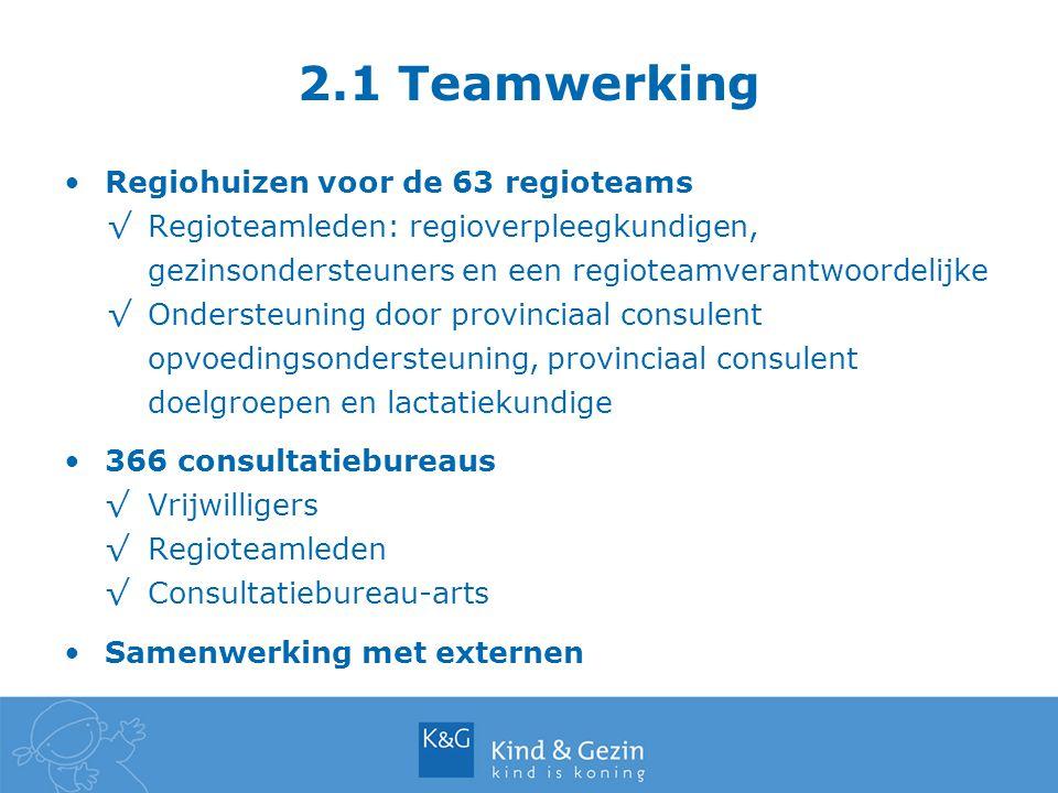 2.1 Teamwerking Regiohuizen voor de 63 regioteams