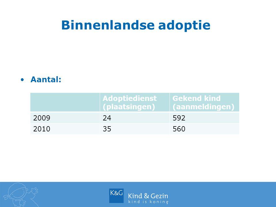 Binnenlandse adoptie Aantal: Adoptiedienst (plaatsingen)