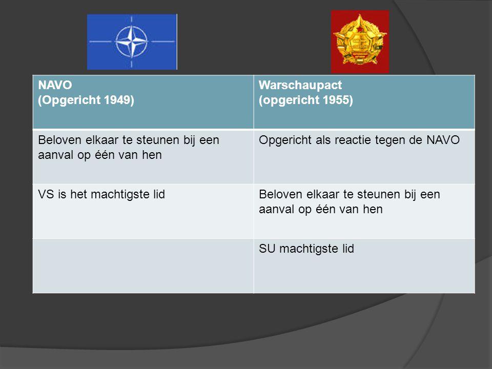 NAVO (Opgericht 1949) Warschaupact (opgericht 1955) Beloven elkaar te steunen bij een aanval op één van hen.